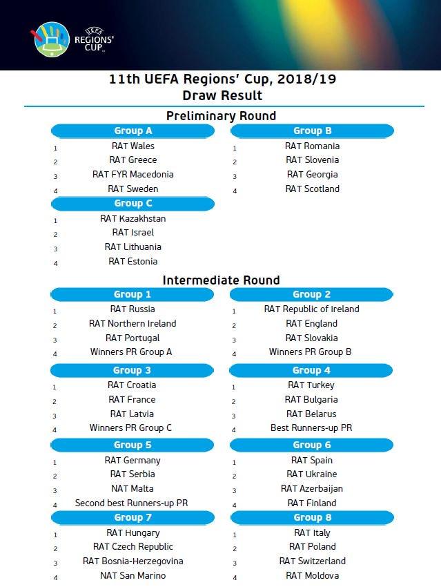 Україна зіграє з Іспанією, Азербайджаном та Фінляндією в Кубку Регіонів УЄФА 2018/2019